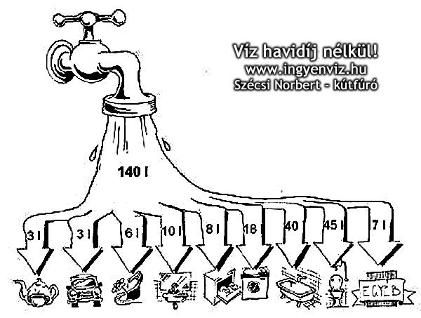 Házi vízellátás fúrt kútból